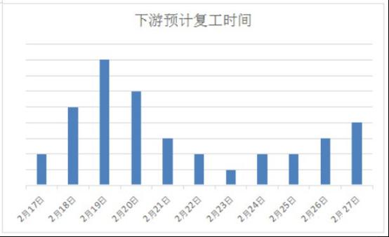 LGMI:【调研二】五大区域焊接钢管流通大户冬储落地
