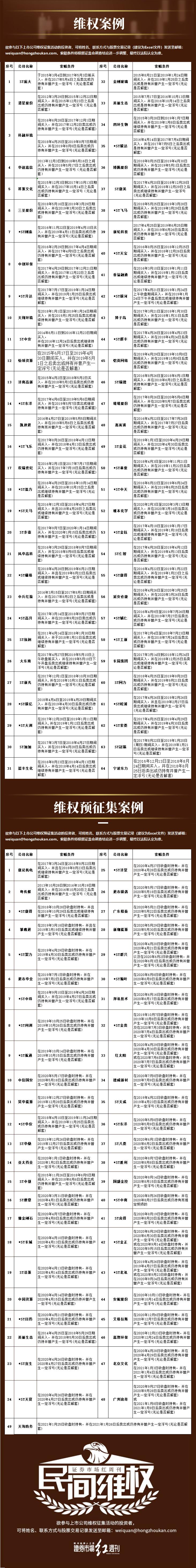 民间维权 | 股价下跌触发股票交易异常波动 ST康美