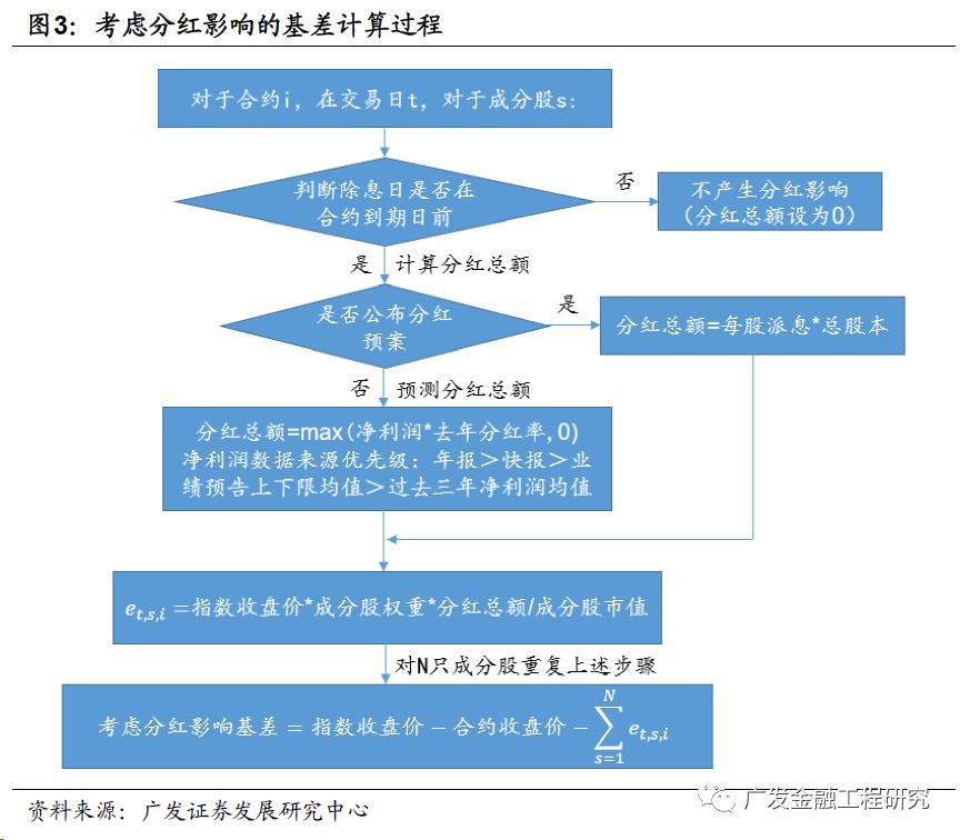 【广发金融工程】股指期货对冲中的合约期限选择