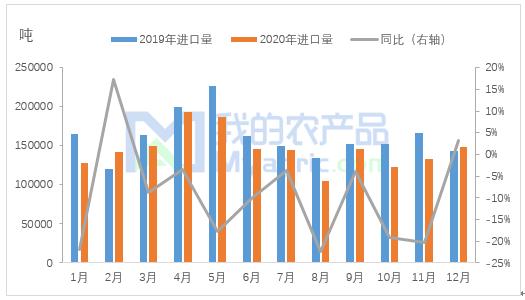 我的农产品:2020年中国香蕉进口量分析