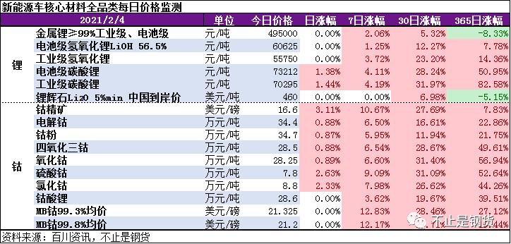 钴锂2月4日价格监测:电池级碳酸锂上涨1.38%,钴精矿大涨3.11%,钴原料紧张情绪仍在