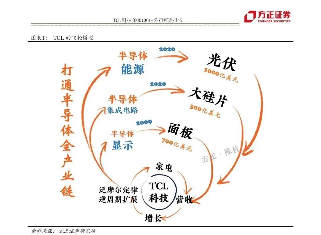 如何理解TCL的格局?