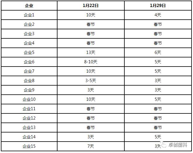 CPP:春节前夕膜厂订单情况以及停工统计