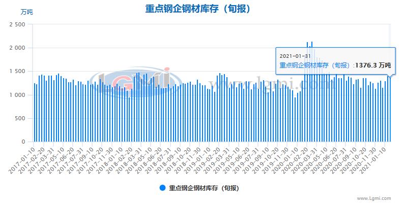 【钢厂库存】1月下旬重点钢企钢材库存小幅下降