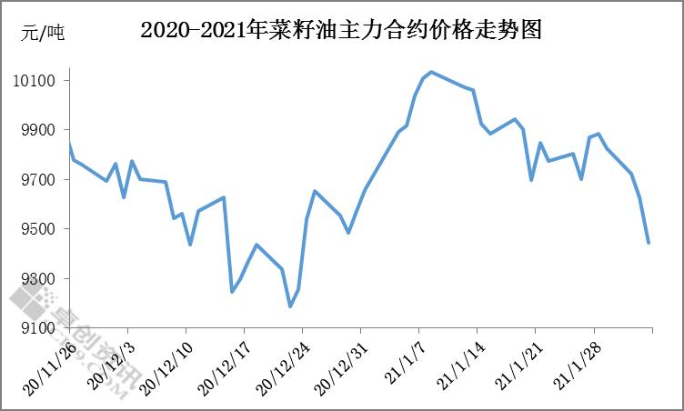 """国内外市场利空因素较多,菜油价格""""跌跌不休"""""""