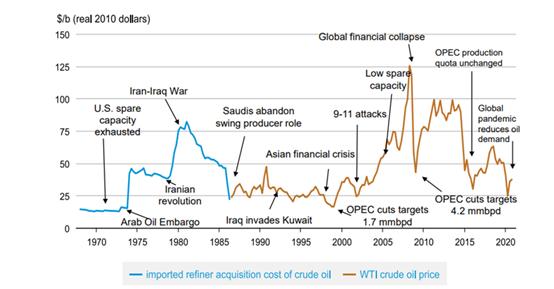 GKFXPrime:欧佩克+协调减产效果显着,国际油价进一步攀升,后期怎么看