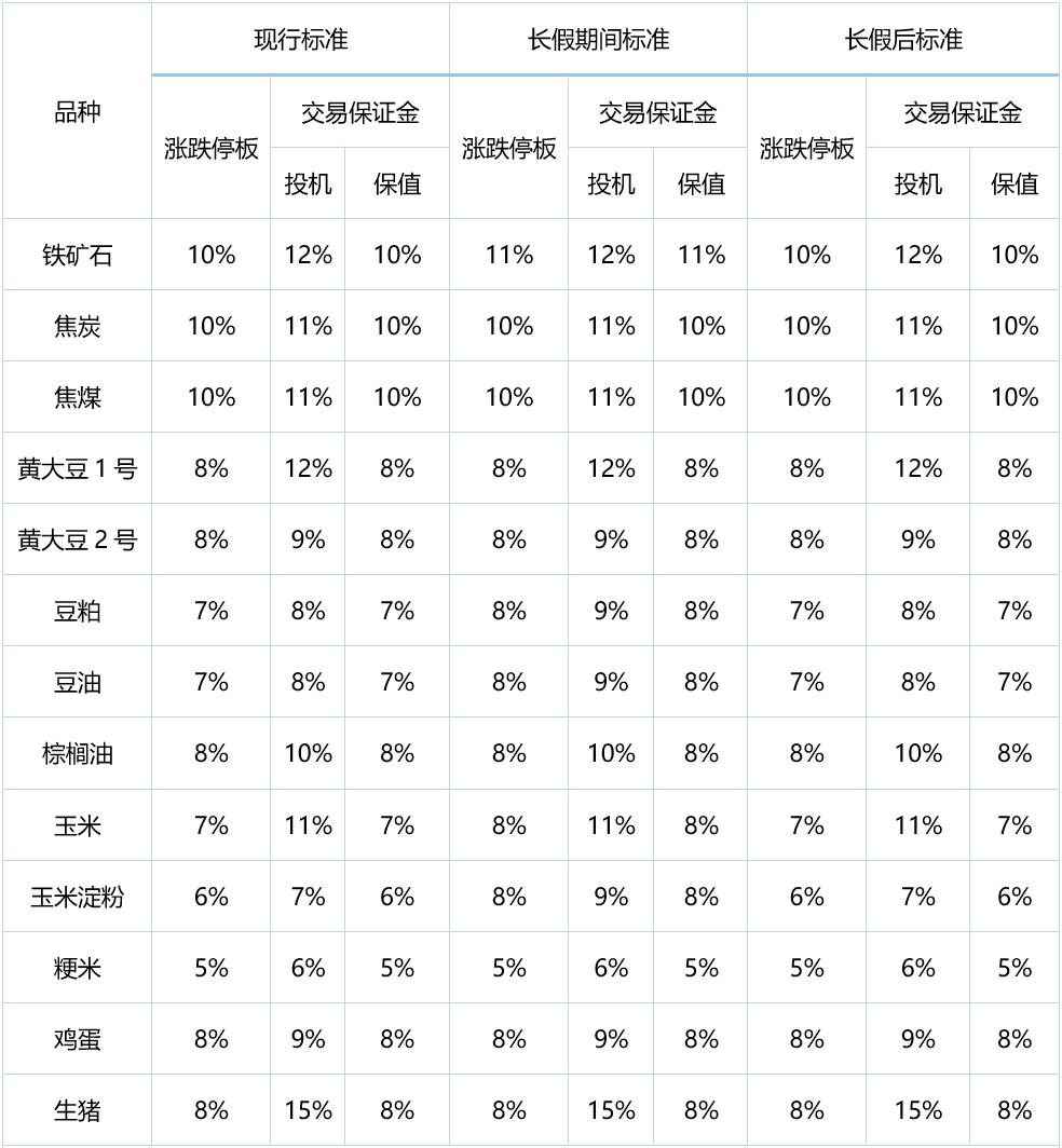 【大商所】关于2021年春节假期调整相关品种期货合