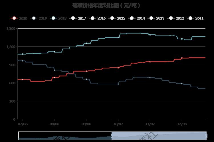 生意社:硫磺年后涨幅8.55% 价格突破1100元