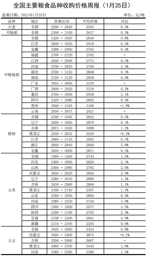 全国主要粮食品种收购价格周报(1月25日)