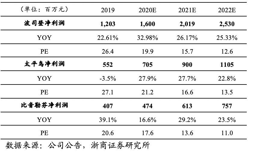 浙商纺服马莉 | 行业点评:业绩高增长逐步兑现,高增长服装龙头性价比凸显