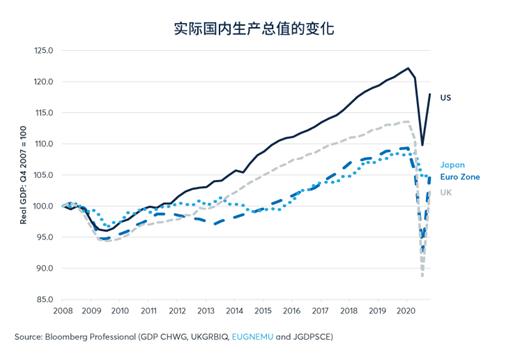 2020年第二季度世界各国经济总量排名