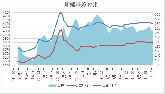 兰格建筑钢材日盘点(2.4):市场价持稳 有价无市