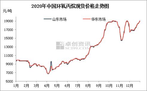 """环氧丙烷焦点:2020年环氧丙烷上演""""冰火两重天"""""""