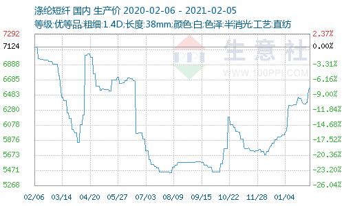 生意社:原油连涨五天 涤纶短纤期现货齐涨(1.29-2.5)