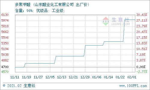 生意社:2月5日山东醛业化工多聚甲醛价格稳定