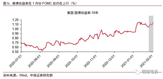 中信证券明明:全球流动性在收紧吗?