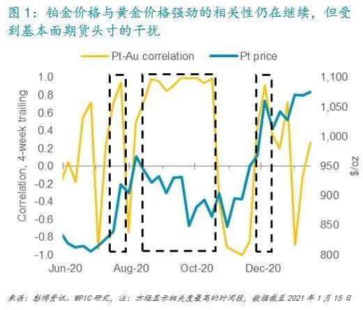 尽管黄金市场波动 但铂金需求的增长前景正推动投资需求