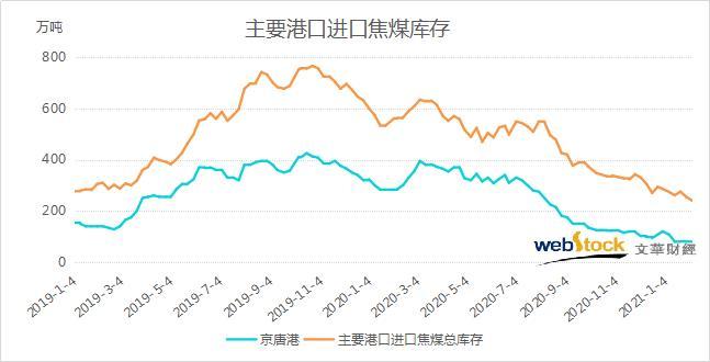 再度刷新逾两年半新低,国内主要港口进口焦煤总库存继续削减