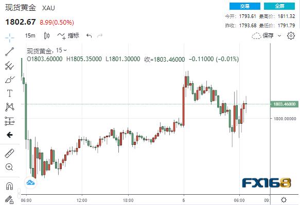 非农意外逊于预期、这一亮点被市场刻意忽视 黄金一跃站上1800大关