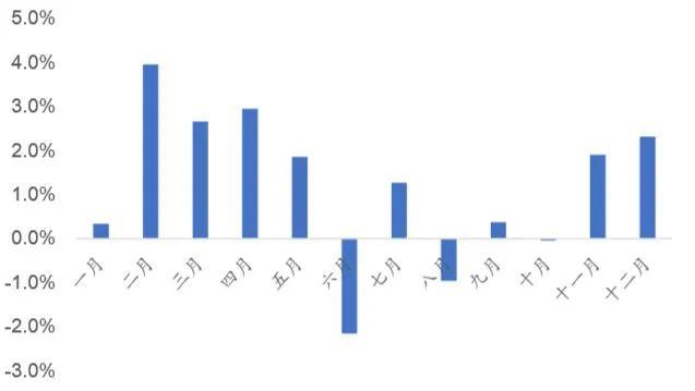 A股持续震荡,该持基还是持币过年?