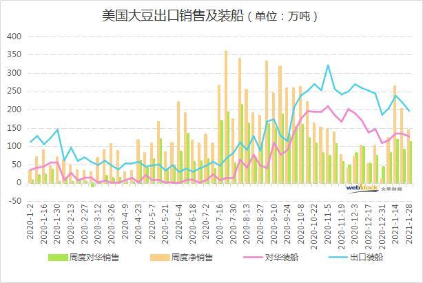 美豆出口销售表现平平 中国油厂为什么不买?