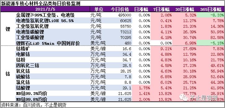 钴锂2月4日价格监测:钴酸锂上涨1.75%,钴原料持续偏紧、供需两淡