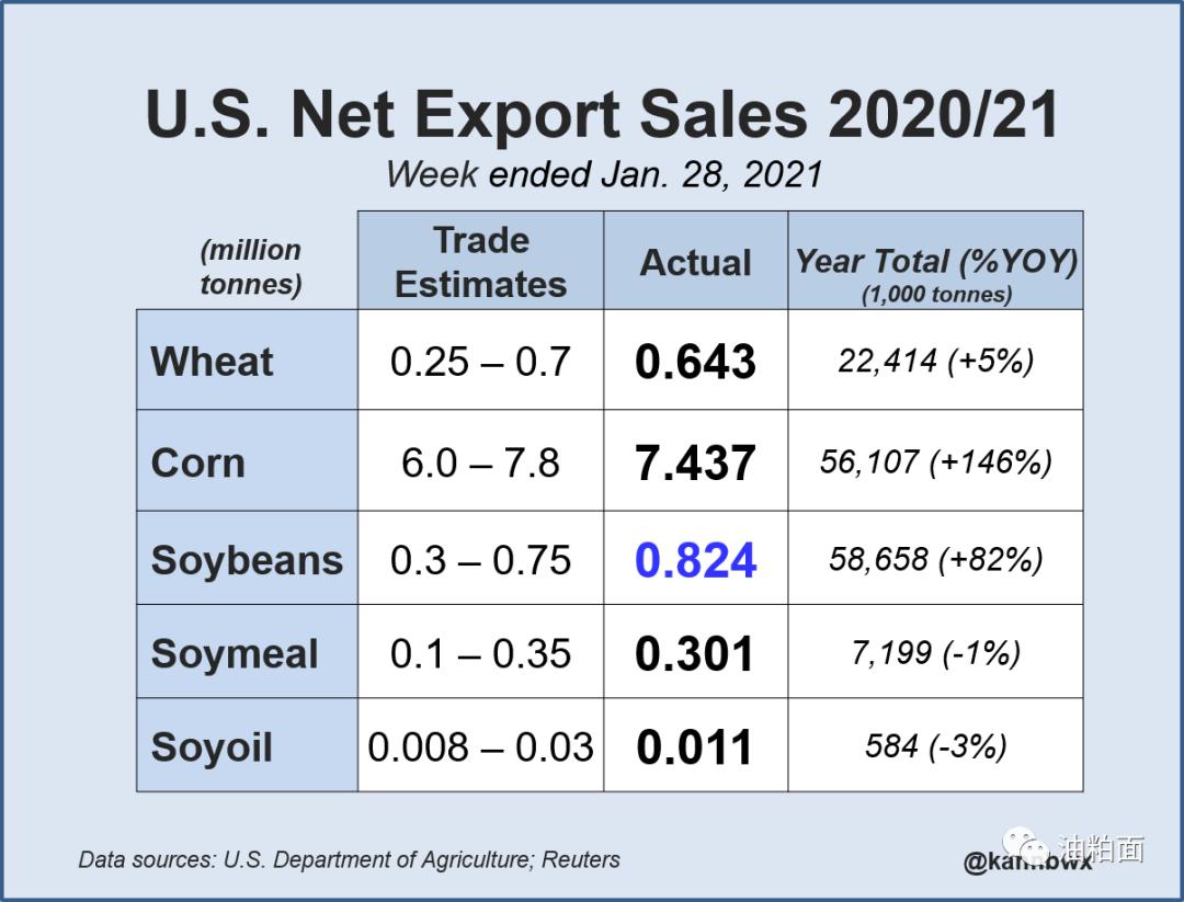 美国玉米出口销售创纪录,大豆和小麦也大幅上涨