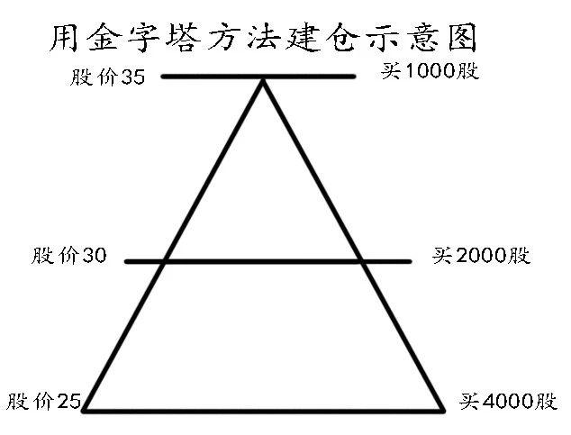 【盛·趣谈】何时加仓、减仓?试试金字塔投资法