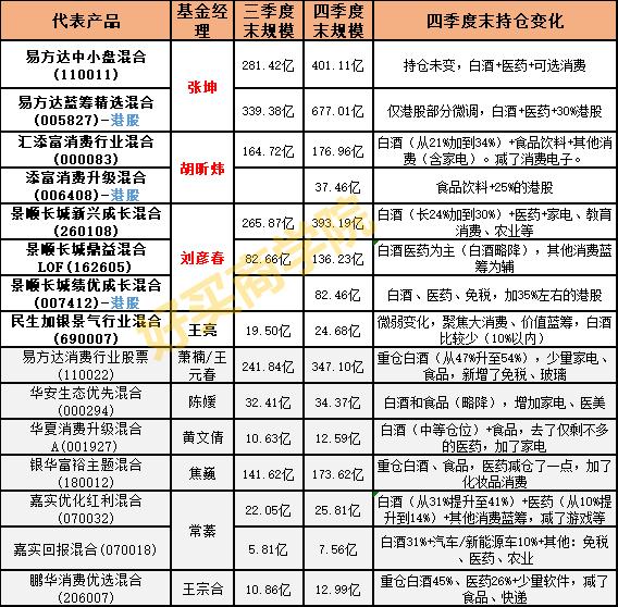 34位基金经理3.0版本(扩充港股美股):四季度仓位复盘、历年收益!