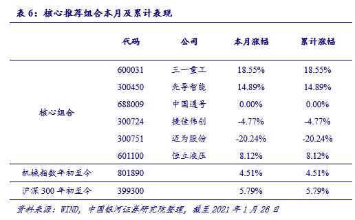 【银河机械李良/范想想】行业动态 2021.1丨2021年制造业持续向好,高端制造引领业绩增长
