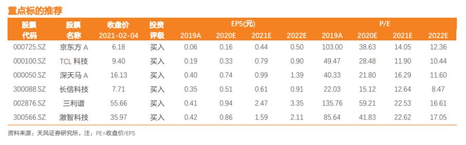 【天风电子】面板:20Q4全产业链业绩共振,有望步入板块估值提升周期