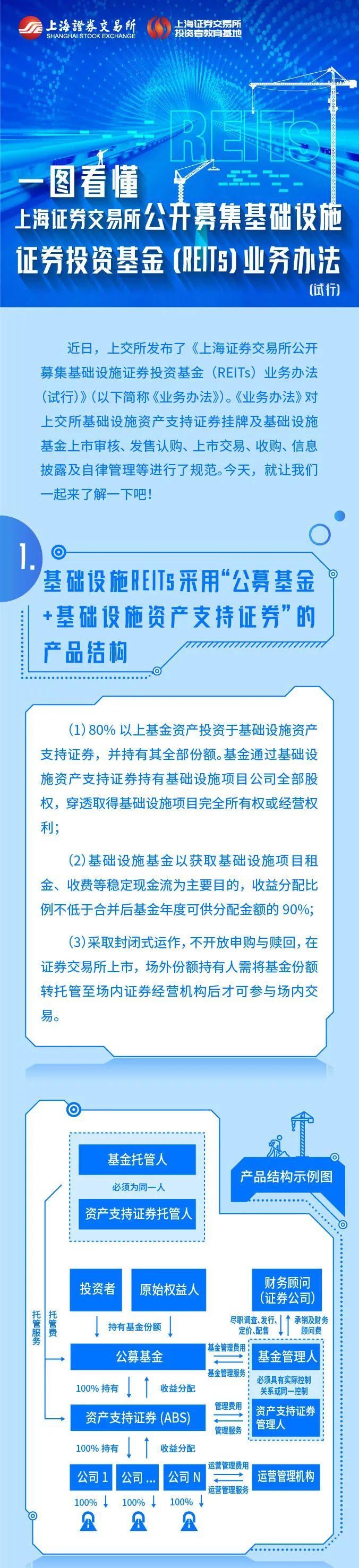 【图文解读】上海证券交易所公开募集基础设施证券投资基金(REITs)业务办法(试行)