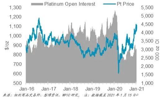 尽管黄金市场波动 但铂金需求的增长前景正推动投