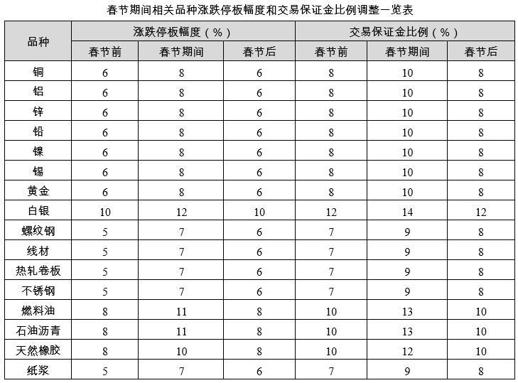 上期所、大商所、郑商所调整2021年春节假期相关品种期货合约涨跌停板幅度