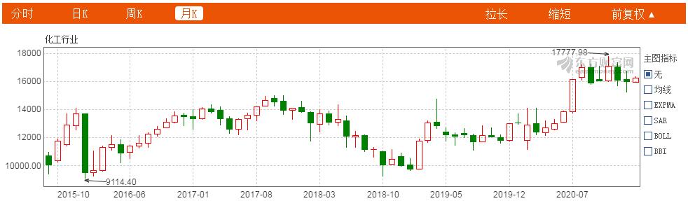 """东吴""""学友""""揭秘化工投资:2021正当时?"""