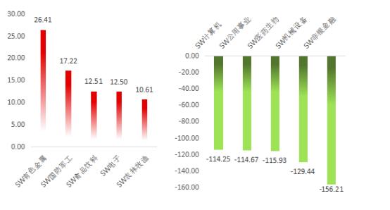 A股周策略 | 市场出现震荡,目光转向长期