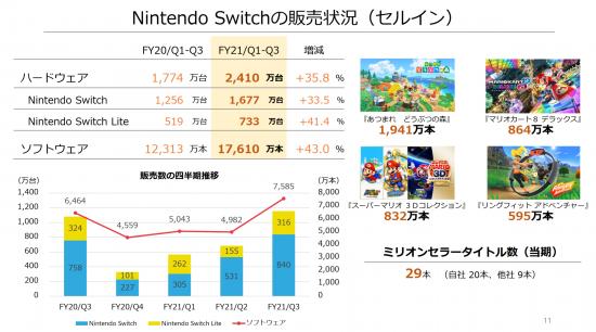 索尼财报泄露PS5缺货原因 Switch获史上最高销量