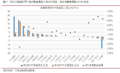 ETP日报(20210204):权益ETP涨跌分化,银行相关ETP领涨