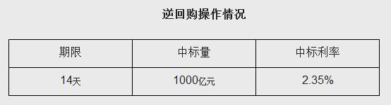 中国人民银行今日开展1000亿元逆回购操作