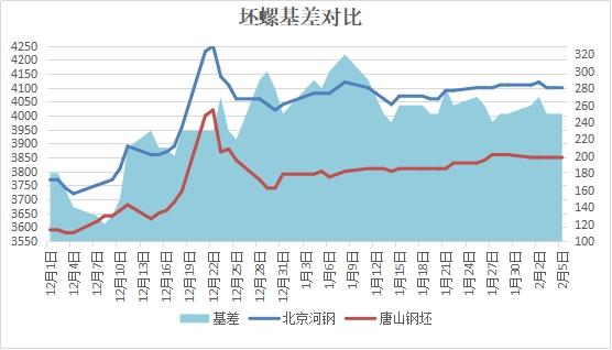 兰格建筑钢材周盘点(2.5):市场价持稳 成交基本停滞