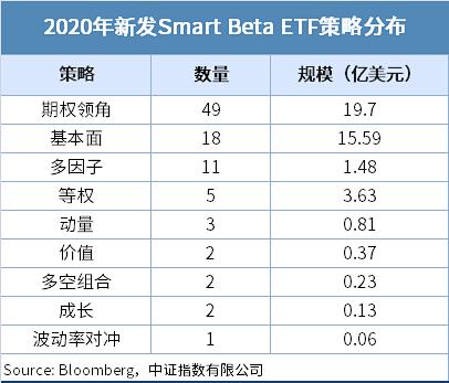 2020年Smart Beta ETF发展报告
