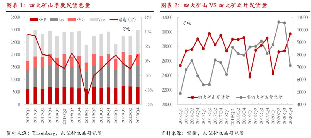 【热点报告——黑色金属】2020Q4海外矿山季度运营总结