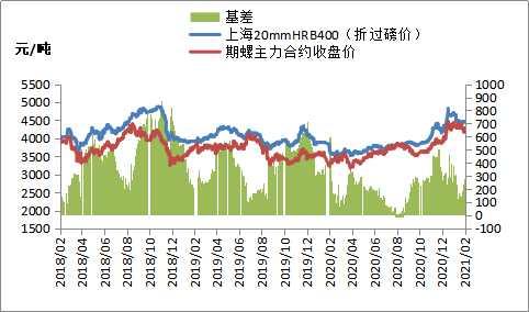 黑色期货强势上涨,节后钢材需求或较快恢复