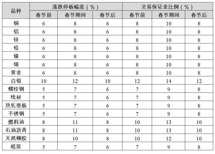 【上期所】关于2021年春节期间有关工作安排的通知