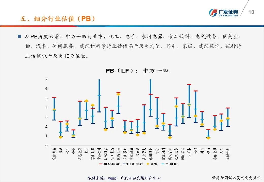 【广发策略】一张图看懂本周A股估值变化-广发TTM估值比较周报
