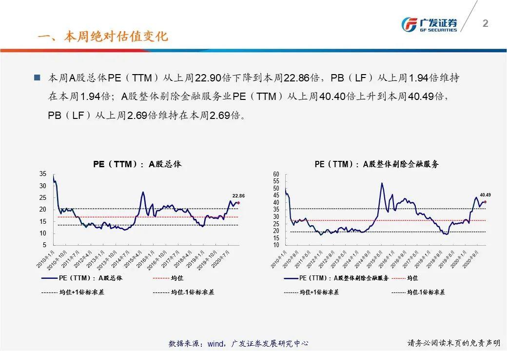 【广发策略】一张图看懂本周A股估值变化-广发TTM估值比较周报(02月第1期)