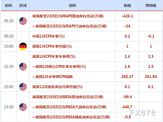 2月8日-14日重磅经济数据和风险事件前瞻——春节来临,将迎油市三大月报