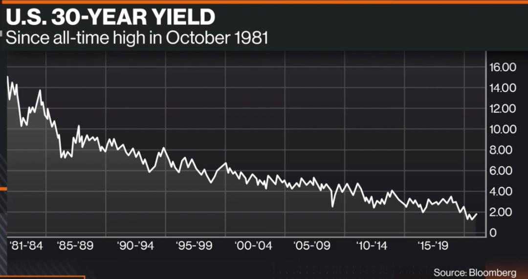 传奇投资人格兰瑟姆最新发声:美股泡沫将在几个月内破裂