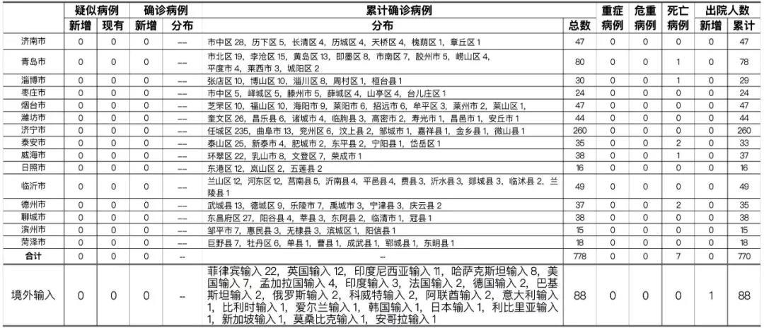 2021年2月5日0时至24时山东省新型冠状病毒肺炎疫情情况图片