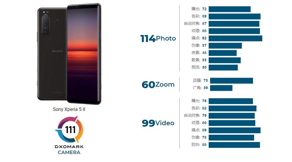 索尼 Xperia 5 II DXOMARK相机评分111分:差Xperia 1 II 1 分